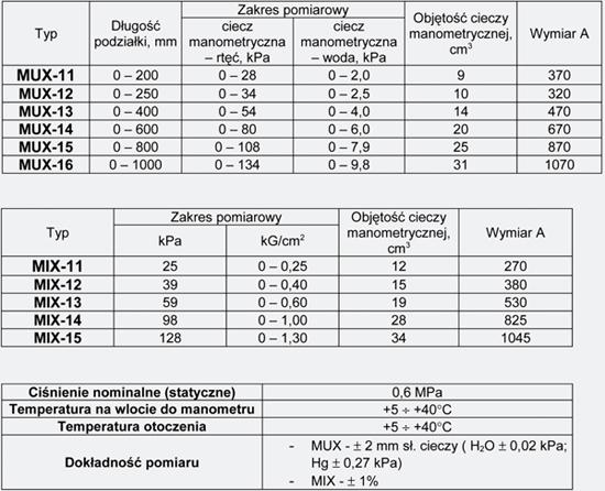 Dane techniczne manometrów różnicowych