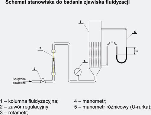 Schemat stanowiska do badania zjawiska fluidyzacji